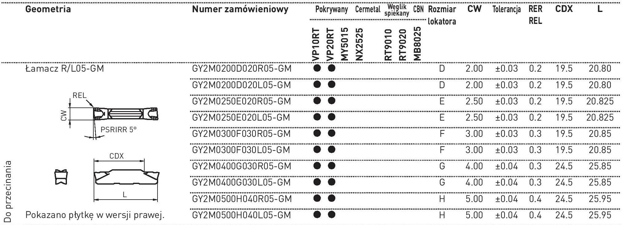 płytki GY2..R/L05-GM do przecinania
